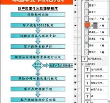 中國平安理賠流程圖片